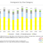 immigration-stats-by-visa-category