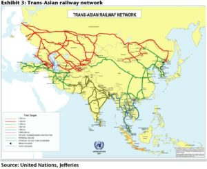 silk road - trans-asian railway network