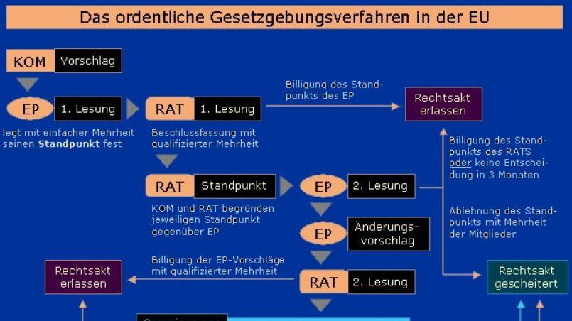 EU Gesetzgebungsverfahren_Blau