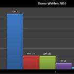 Duma-Wahlen 2016