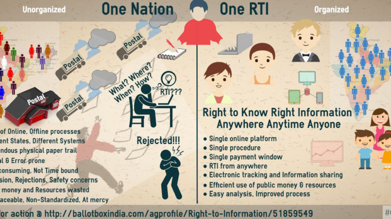 Right_to_Information_(RTI_Act_2005)_-_One_RTI_Campaign