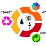 Gemeinwohl, Umweltschutz, Nachhaltigkeit