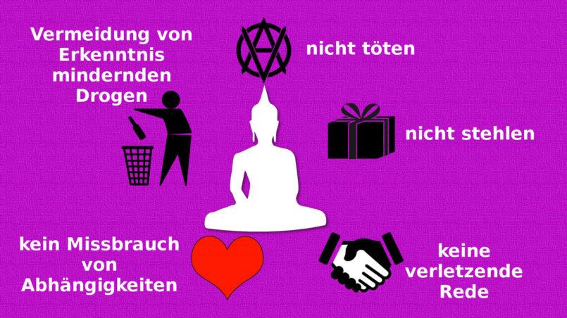 5 Regeln der buddhistischen Wirtschaftsethik für Laien