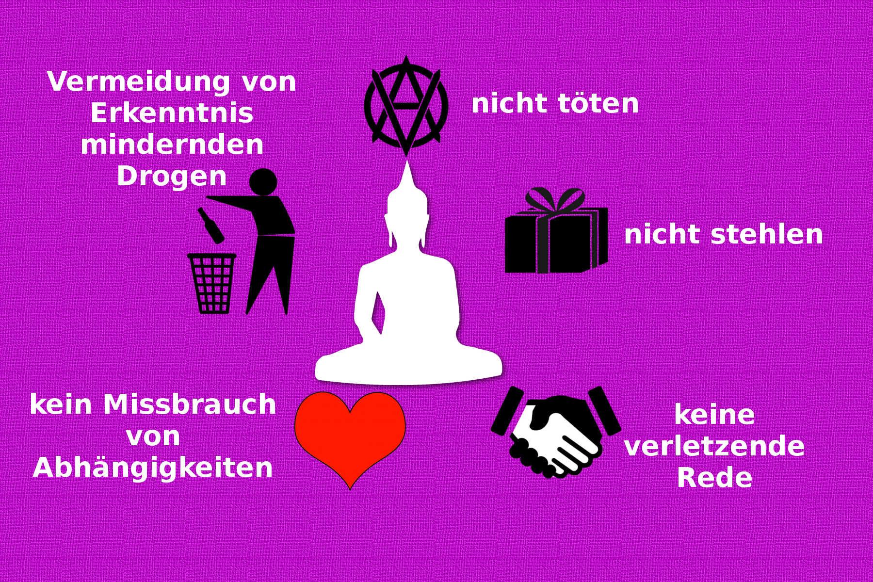 5 Regeln der buddhistischen Wirtschaftsethik für Laien-