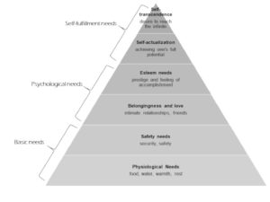 Picture 1. Abraham Maslow's hierarchy of needs pyramid